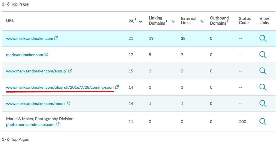 Marksandmaker.com Top Pages Report
